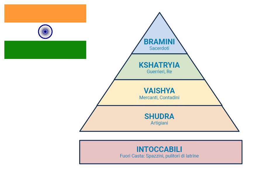 caste indiane